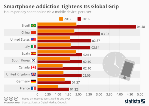 Smartphone Addiction Statistics